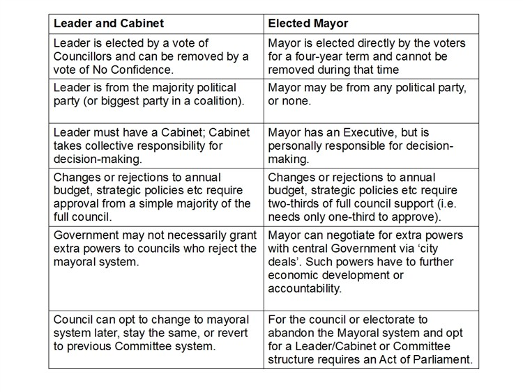 mayor summary